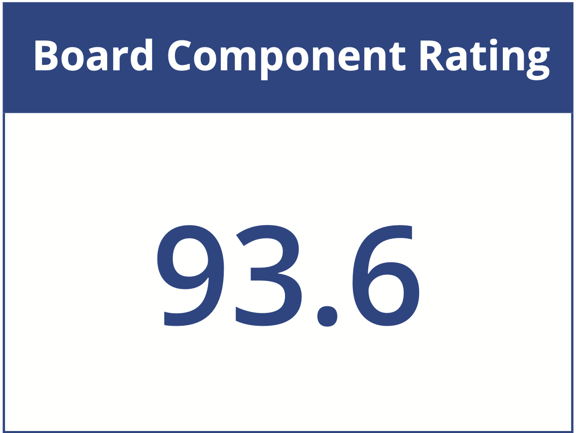 Cybord board component rating